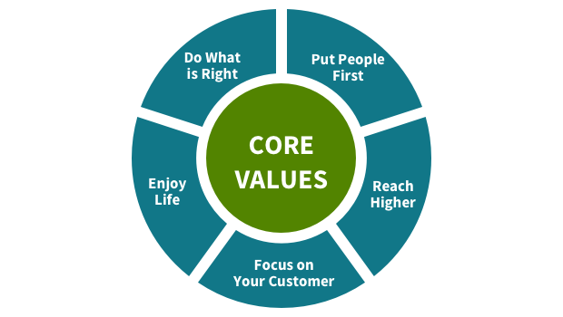 Regions Core Values